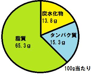 kurumi nutrition